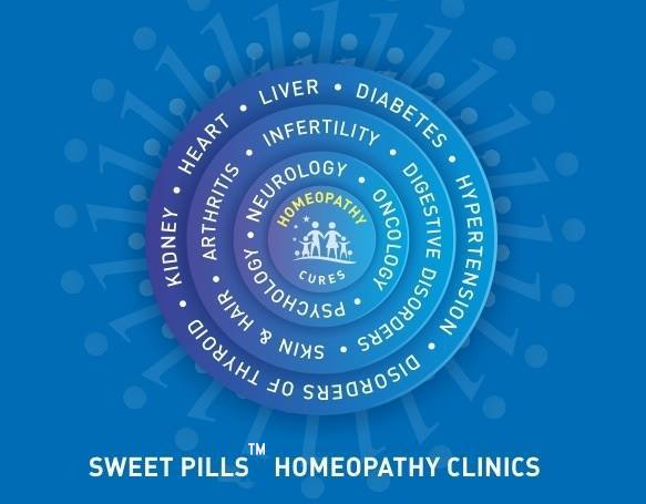 Sweetpills which is the one of the homeopathy clinic.Homoeopathic medicines help in Restricting deterioration & Rejuvenation and Regeneration